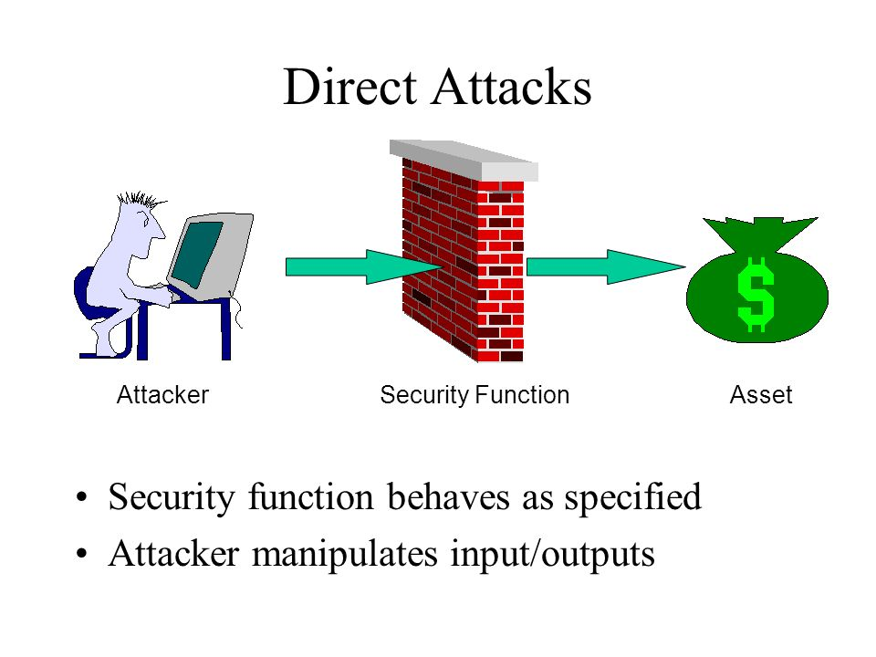 Direct Attacks Security function behaves as specified Attacker manipulates input/outputs Attacker Asset Security Function