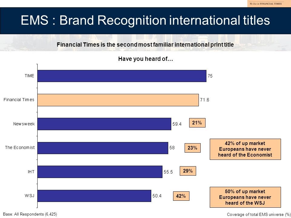 EMS : Brand Recognition international titles Base: All Respondents (6,425) Have you heard of… 21% 23% 29% 42% Financial Times is the second most famil