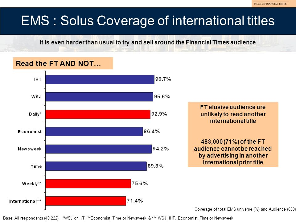 EMS : Solus Coverage of international titles Base: All respondents (40,222). *WSJ or IHT, **Economist, Time or Newsweek & *** WSJ, IHT, Economist, Tim