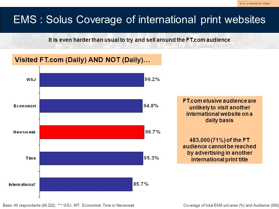 EMS : Solus Coverage of international print websites Base: All respondents (40,222). *** WSJ, IHT, Economist, Time or Newsweek Visited FT.com (Daily)
