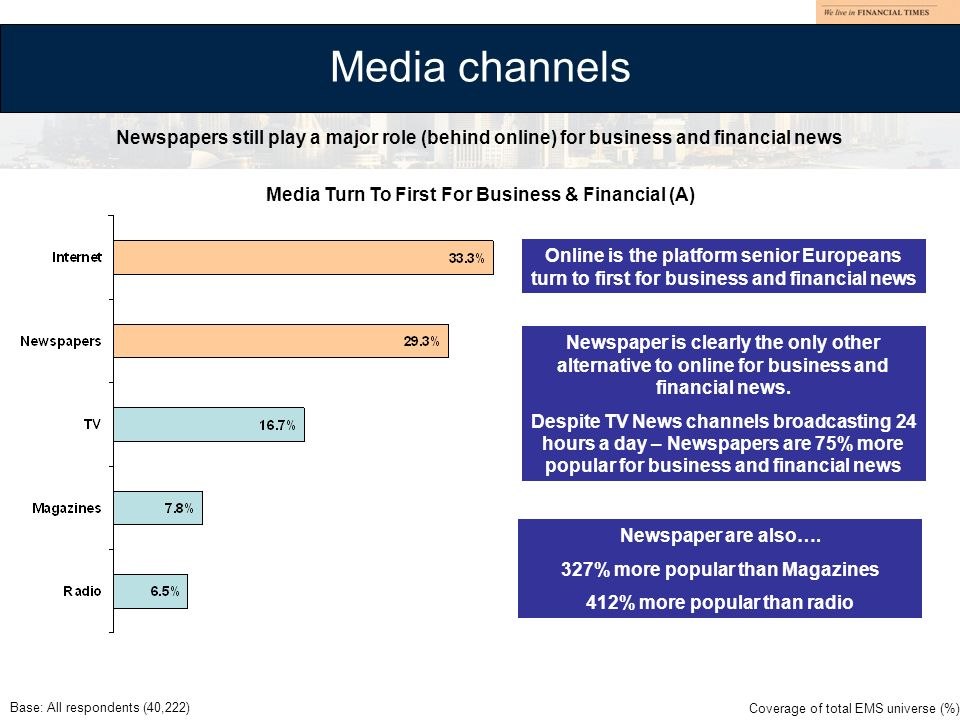 Media Turn To First For Business & Financial (A) Media channels Base: All respondents (40,222) Online is the platform senior Europeans turn to first f