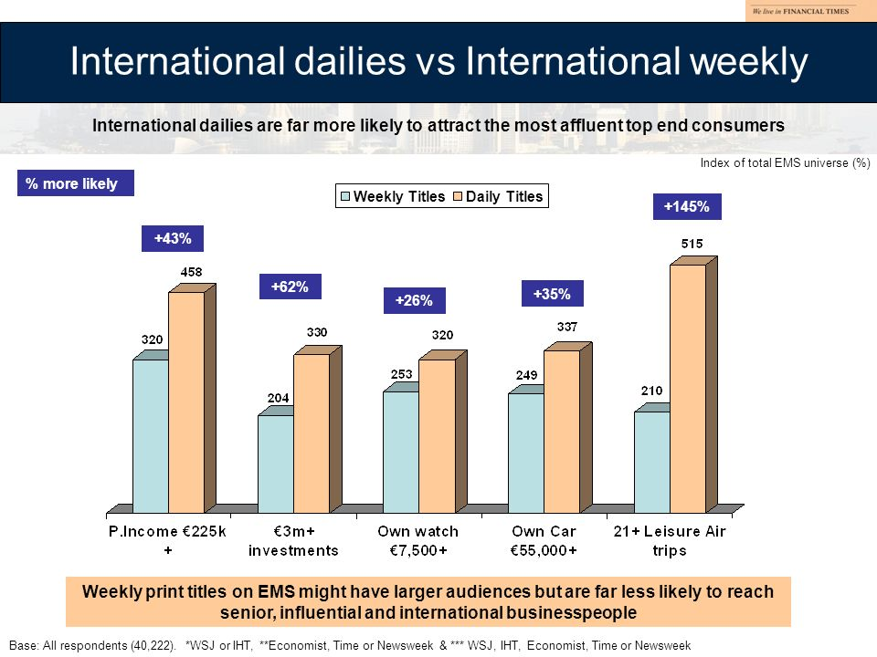 +43% +62% +26% +35% +145% International dailies are far more likely to attract the most affluent top end consumers International dailies vs International weekly Weekly TitlesDaily Titles Index of total EMS universe (%) % more likely Weekly print titles on EMS might have larger audiences but are far less likely to reach senior, influential and international businesspeople Base: All respondents (40,222).