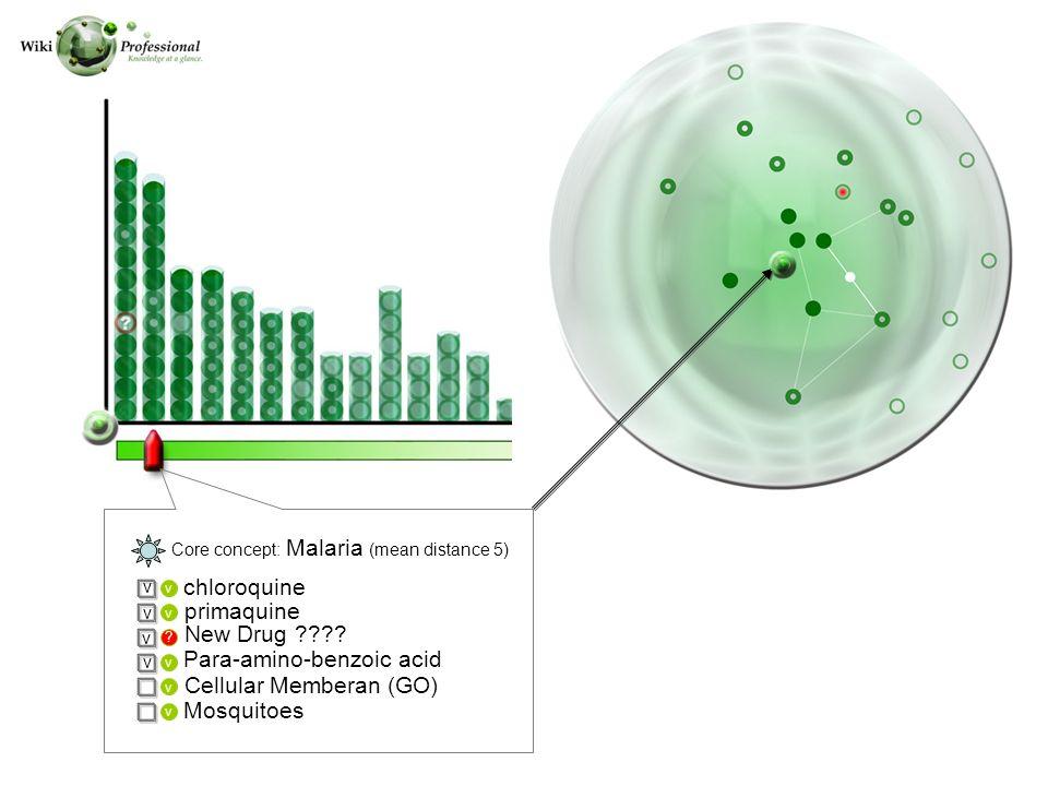 v ? v v v v chloroquine primaquine New Drug ???? Mosquitoes v v v v Core concept: Malaria (mean distance 5) Para-amino-benzoic acid Cellular Memberan