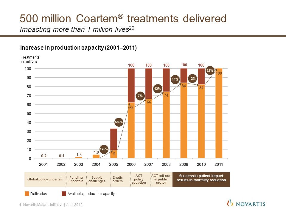 500 million Coartem ® treatments delivered Impacting more than 1 million lives 20 4.0 1.3 0.10.2 9 62 66 74 Treatments in millions 84 Funding uncertai