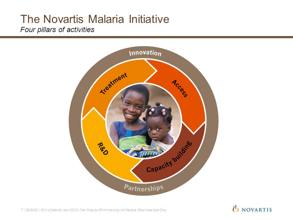 The Novartis Malaria Initiative Four pillars of activities 7 | BASAID | Silvio Gabriel | April 2012 | Der Weg zur Eliminierung von Malaria | Business Use Only
