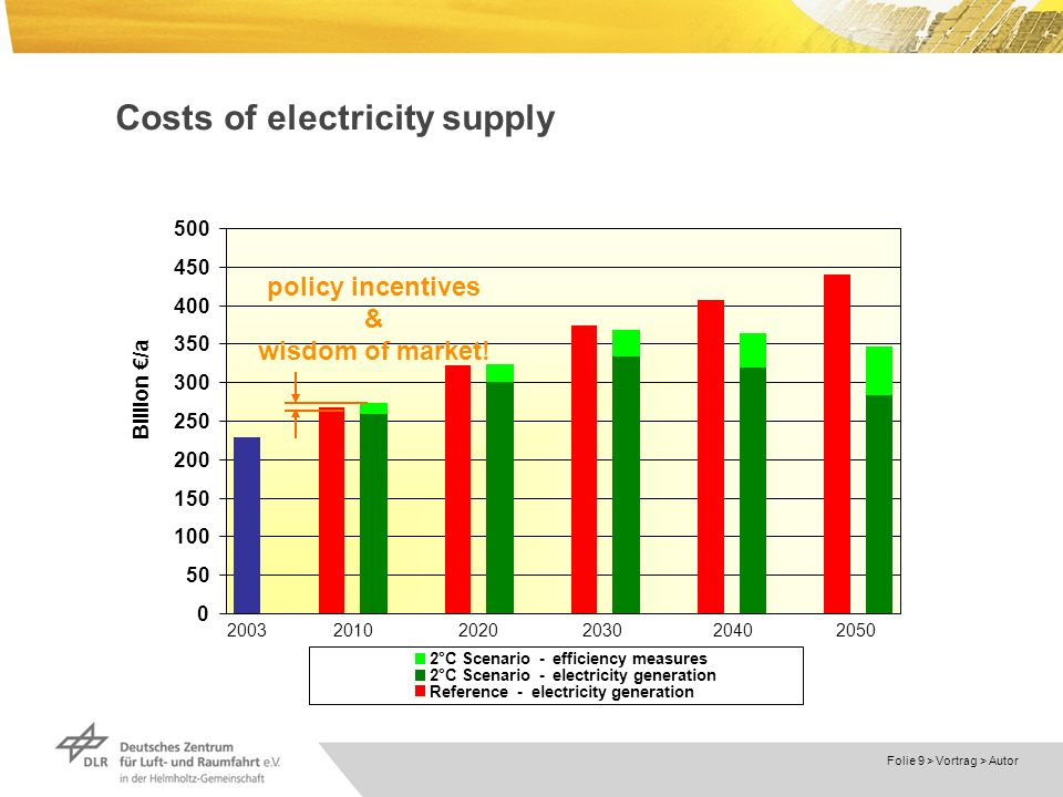 Dokumentname > Folie 9 > Vortrag > Autor Costs of electricity supply °C Scenario - efficiency measures 2°C Scenario - electricity generation Reference - electricity generation Billion /a policy incentives & wisdom of market!
