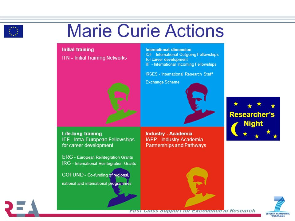 First Class Support for Excellence in Research Marie Curie Actions Initial training ITN - Initial Training Networks Life-long training IEF - Intra-Eur