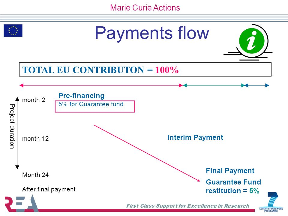 First Class Support for Excellence in Research Payments flow TOTAL EU CONTRIBUTON = 100% Pre-financing 5% for Guarantee fund Interim Payment Final Pay
