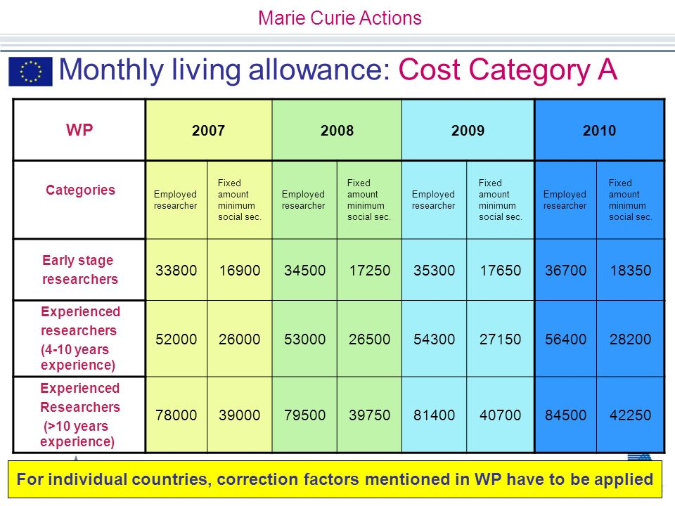 First Class Support for Excellence in Research Monthly living allowance: Cost Category A WP 2007200820092010 Categories Employed researcher Fixed amou