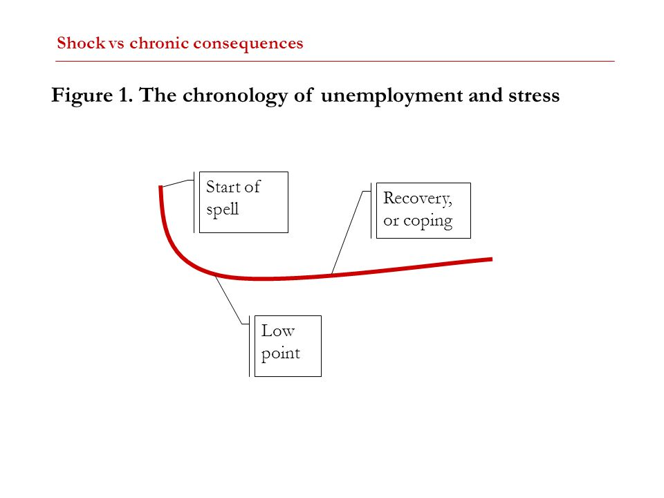 Start of spell Recovery, or coping Low point Figure 1. The chronology of unemployment and stress Shock vs chronic consequences