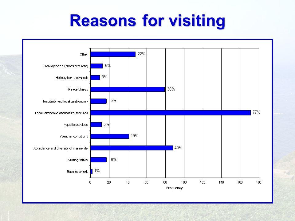 Reasons for visiting 1% 8% 40% 19% 5% 77% 5% 36% 5% 6% 22%