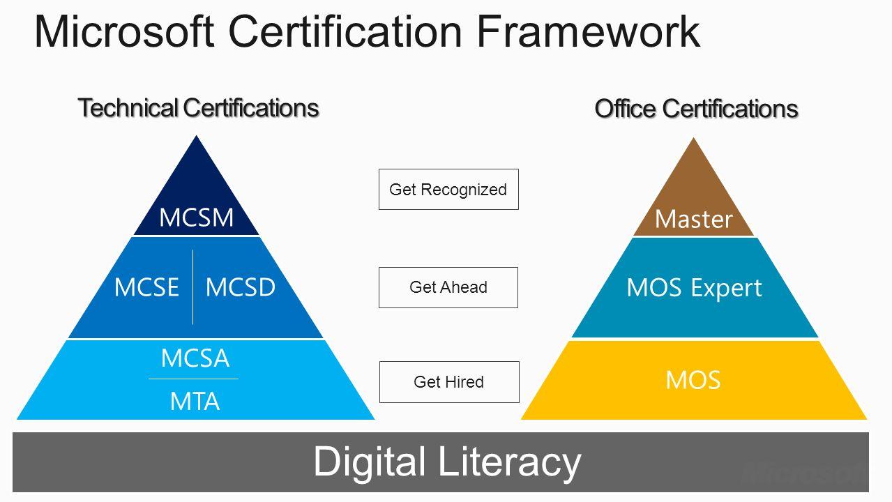 Office Certifications Get Recognized MCSM MCSEMCSD MCSA MTA Master MOS Expert MOS Microsoft Certification Framework Technical Certifications Get Ahead