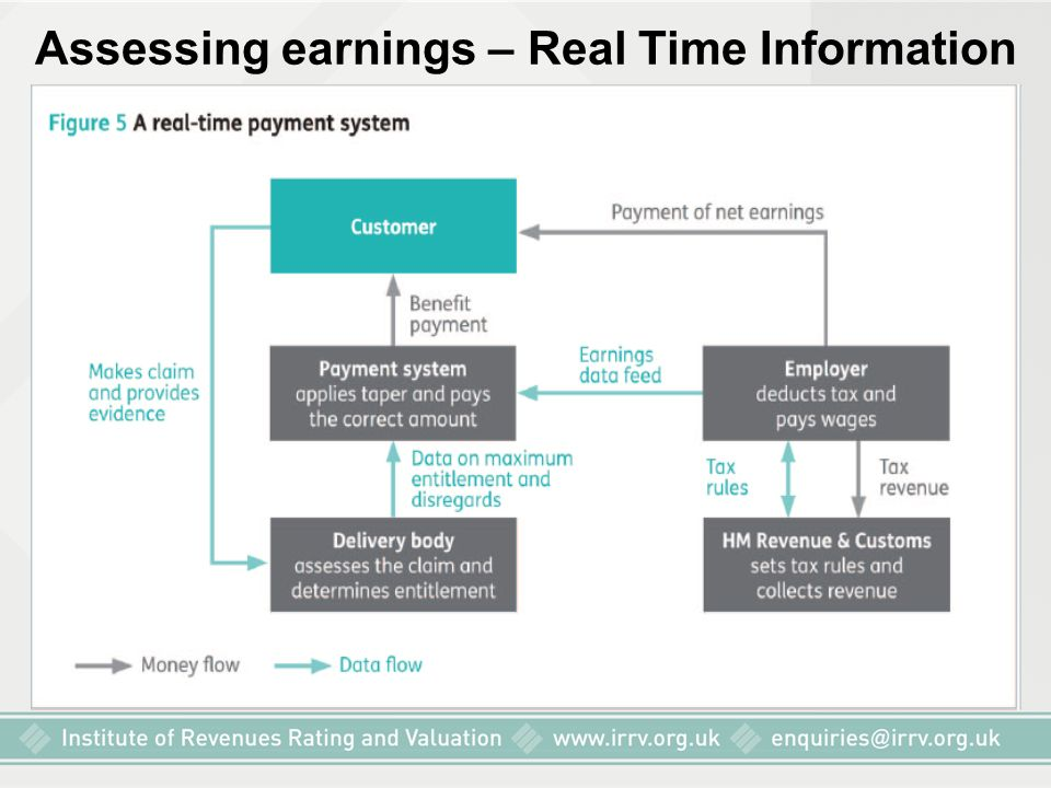Assessing earnings – Real Time Information