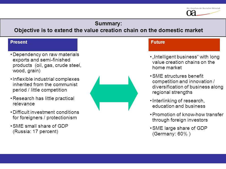 Summary: Objective is to extend the value creation chain on the domestic market PresentFuture Dependency on raw materials exports and semi-finished products (oil, gas, crude steel, wood, grain) Inflexible industrial complexes inherited from the communist period / little competition Research has little practical relevance Difficult investment conditions for foreigners / protectionism SME small share of GDP (Russia: 17 percent) Intelligent business with long value creation chains on the home market SME structures benefit competition and innovation / diversification of business along regional strengths Interlinking of research, education and business Promotion of know-how transfer through foreign investors SME large share of GDP (Germany: 60% )