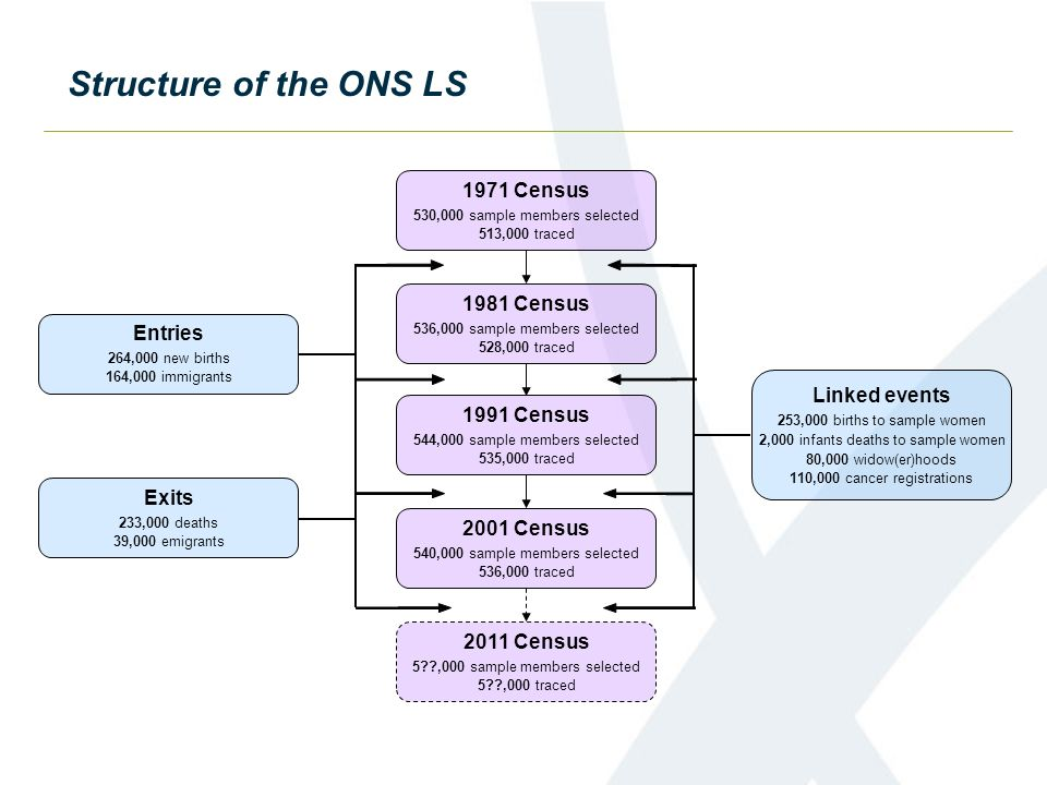 Structure of the ONS LS 1971 Census 530,000 sample members selected 513,000 traced 1981 Census 536,000 sample members selected 528,000 traced 1991 Cen