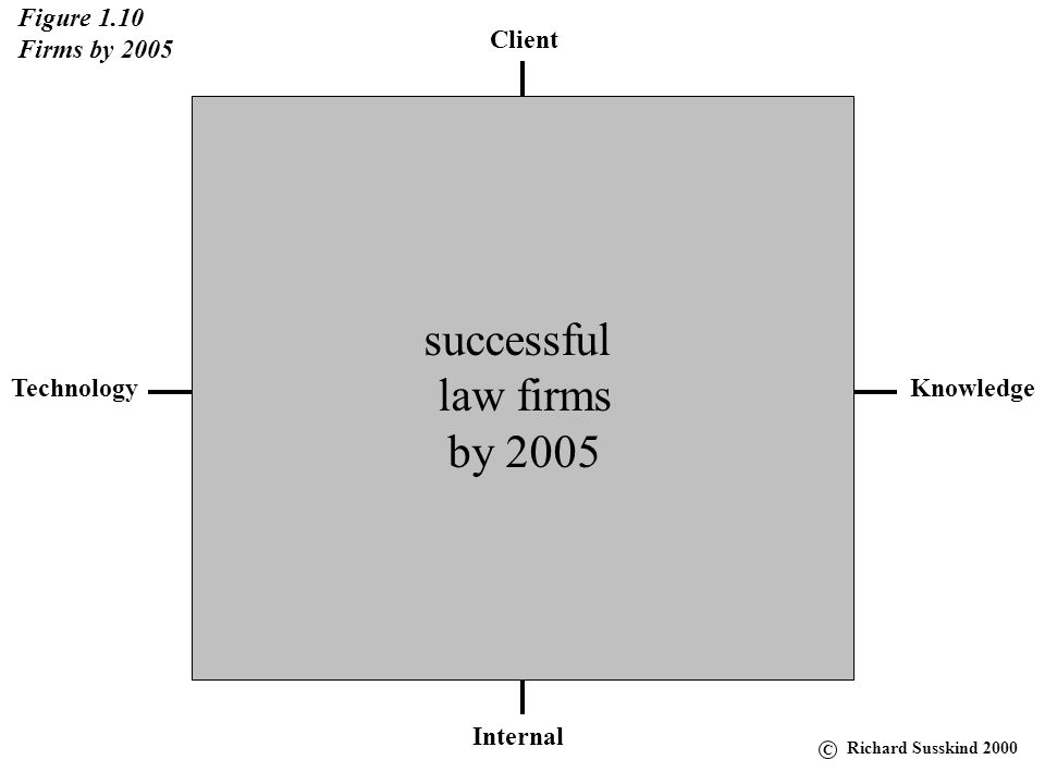 Client KnowledgeTechnology Internal Figure 1.10 Firms by 2005 successful law firms by 2005 C Richard Susskind 2000