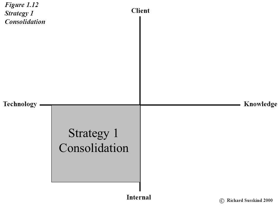 Client KnowledgeTechnology Internal Figure 1.12 Strategy 1 Consolidation Strategy 1 Consolidation C Richard Susskind 2000