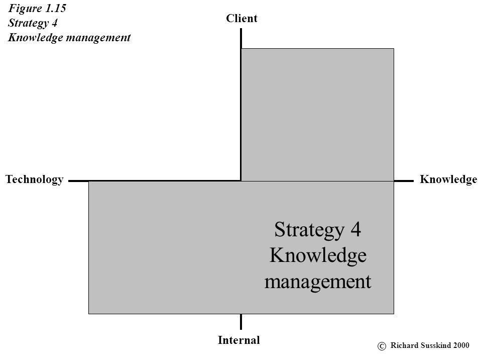 Client KnowledgeTechnology Internal Figure 1.15 Strategy 4 Knowledge management Strategy 4 Knowledge management C Richard Susskind 2000
