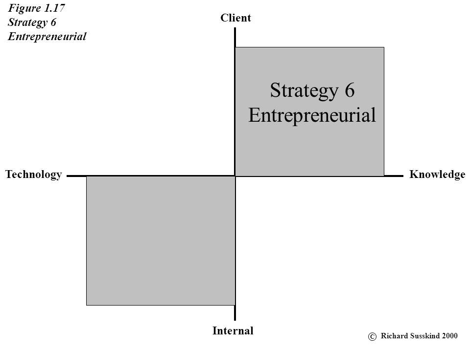Client KnowledgeTechnology Internal Figure 1.17 Strategy 6 Entrepreneurial Strategy 6 Entrepreneurial C Richard Susskind 2000