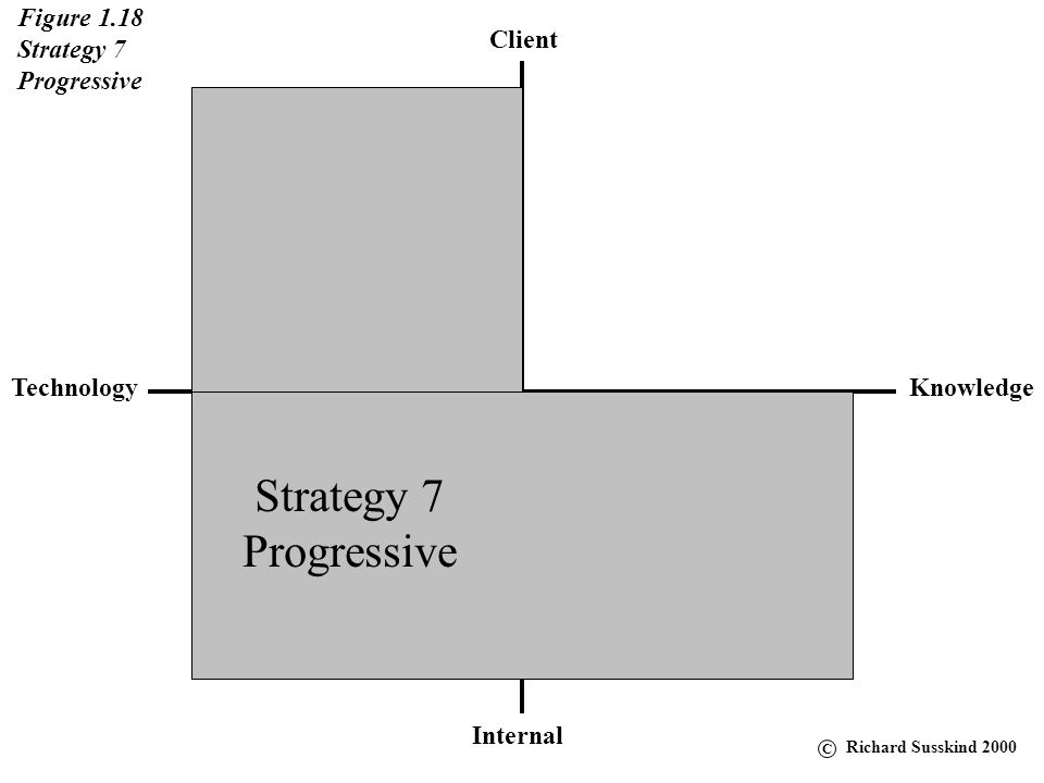 Client KnowledgeTechnology Internal Figure 1.18 Strategy 7 Progressive Strategy 7 Progressive C Richard Susskind 2000