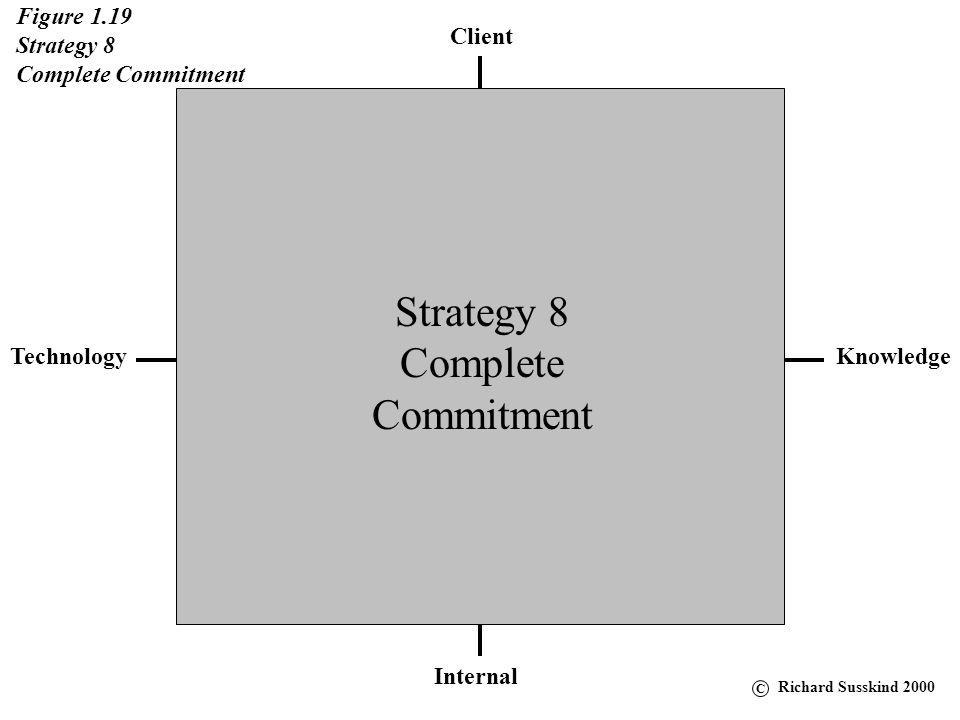 Client KnowledgeTechnology Internal Figure 1.19 Strategy 8 Complete Commitment Strategy 8 Complete Commitment C Richard Susskind 2000