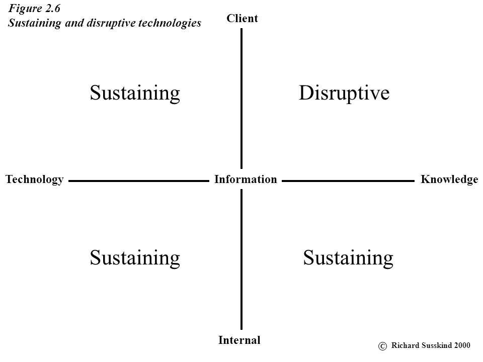 Client KnowledgeTechnology Internal Information Figure 2.6 Sustaining and disruptive technologies Sustaining Disruptive C Richard Susskind 2000