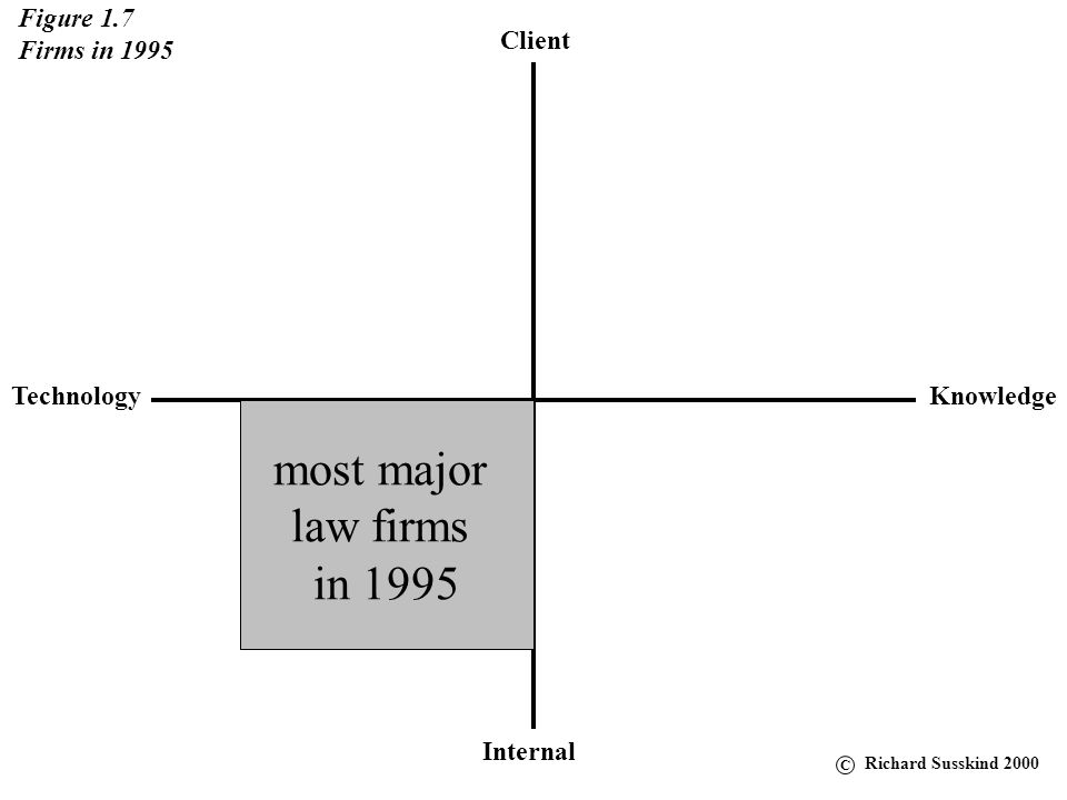 Client KnowledgeTechnology Internal Figure 1.7 Firms in 1995 most major law firms in 1995 C Richard Susskind 2000