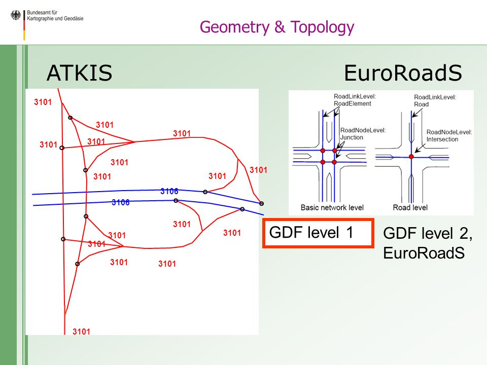 ATKISEuroRoadS GDF level 1 GDF level 2, EuroRoadS 3106 3101 Geometry & Topology