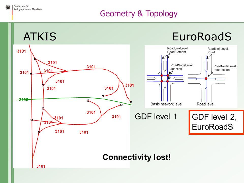 ATKISEuroRoadS GDF level 1 GDF level 2, EuroRoadS 3105 3101 Connectivity lost! Geometry & Topology