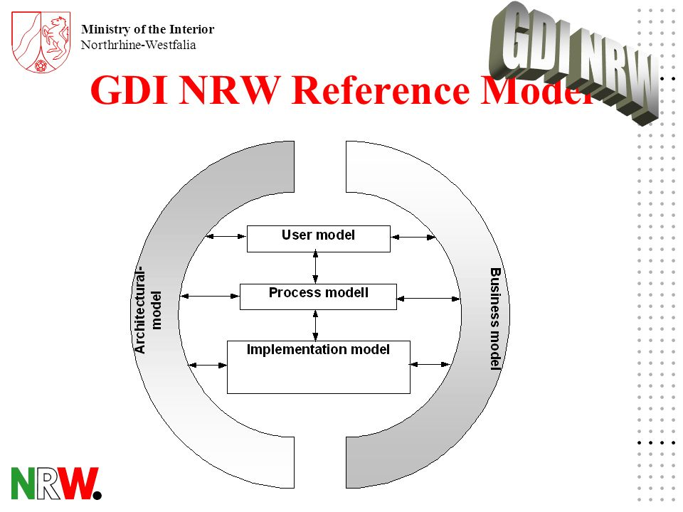 Ministry of the Interior Northrhine-Westfalia GDI NRW Reference Model