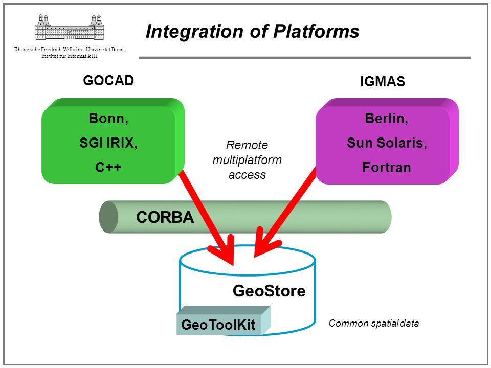Rheinische Friedrich-Wilhelms-Universität Bonn, Institut für Informatik III Integration of Platforms IGMAS GOCAD GeoToolKit GeoStore Remote multiplatf