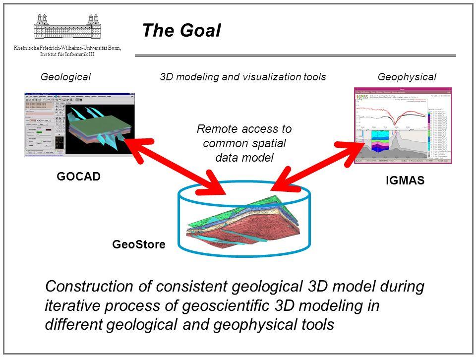 Rheinische Friedrich-Wilhelms-Universität Bonn, Institut für Informatik III The Goal GeoStore Remote access to common spatial data model GeologicalGeo