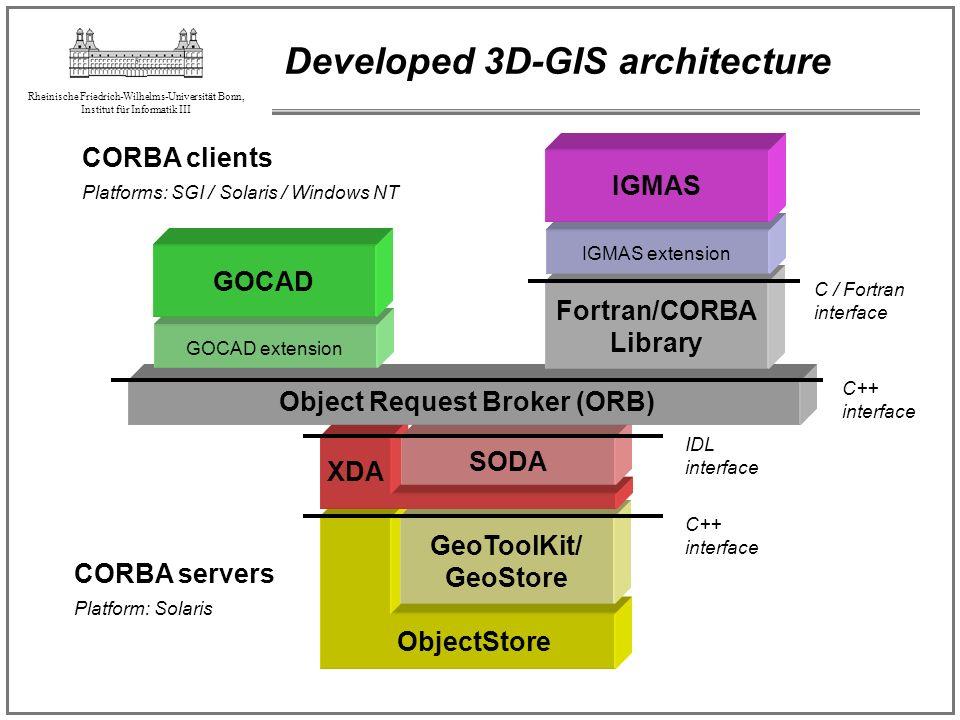 Rheinische Friedrich-Wilhelms-Universität Bonn, Institut für Informatik III Developed 3D-GIS architecture C++ interface Platform: Solaris ObjectStore