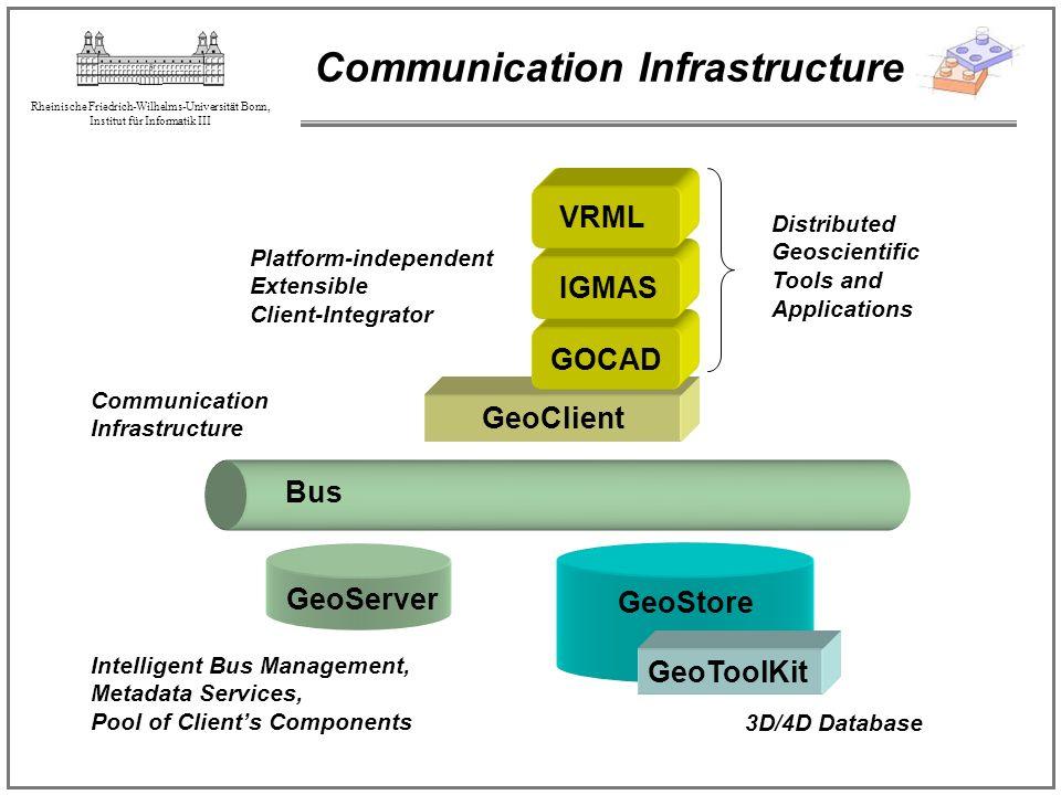 Rheinische Friedrich-Wilhelms-Universität Bonn, Institut für Informatik III GeoClient Communication Infrastructure IGMAS GOCAD VRML GeoServer GeoStore