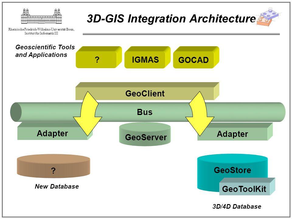 Rheinische Friedrich-Wilhelms-Universität Bonn, Institut für Informatik III 3D-GIS Integration Architecture GeoClient GOCAD GeoStore GeoToolKit Bus 3D