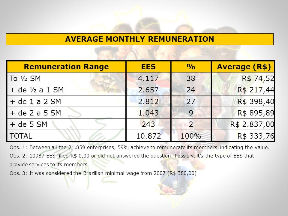 AVERAGE MONTHLY REMUNERATION Remuneration RangeEES% Average (R$) To ½ SM 4.117 38 R$ 74,52 + de ½ a 1 SM 2.657 24 R$ 217,44 + de 1 a 2 SM 2.812 27 R$ 398,40 + de 2 a 5 SM 1.043 9 R$ 895,89 + de 5 SM 243 2 R$ 2.837,00 TOTAL 10.872 100% R$ 333,76 Obs.