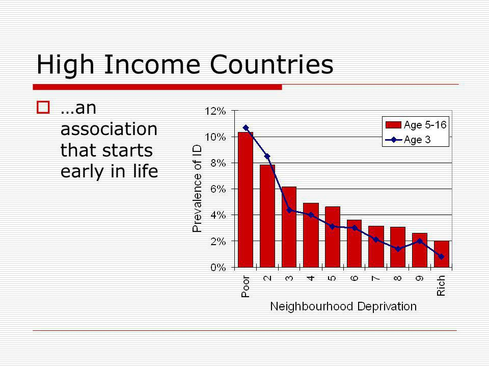 High Income Countries …an association that starts early in life