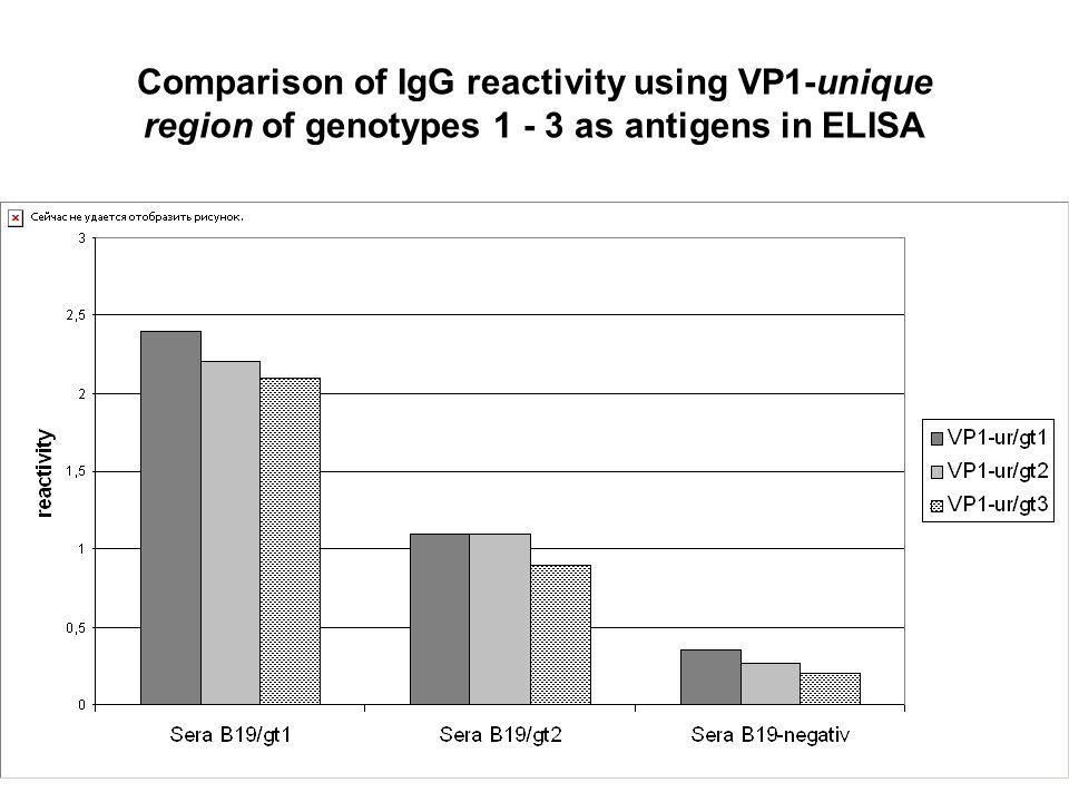 Comparison of IgG avidity using VP1-unique region of genotypes 1 - 3 as antigens in ELISA