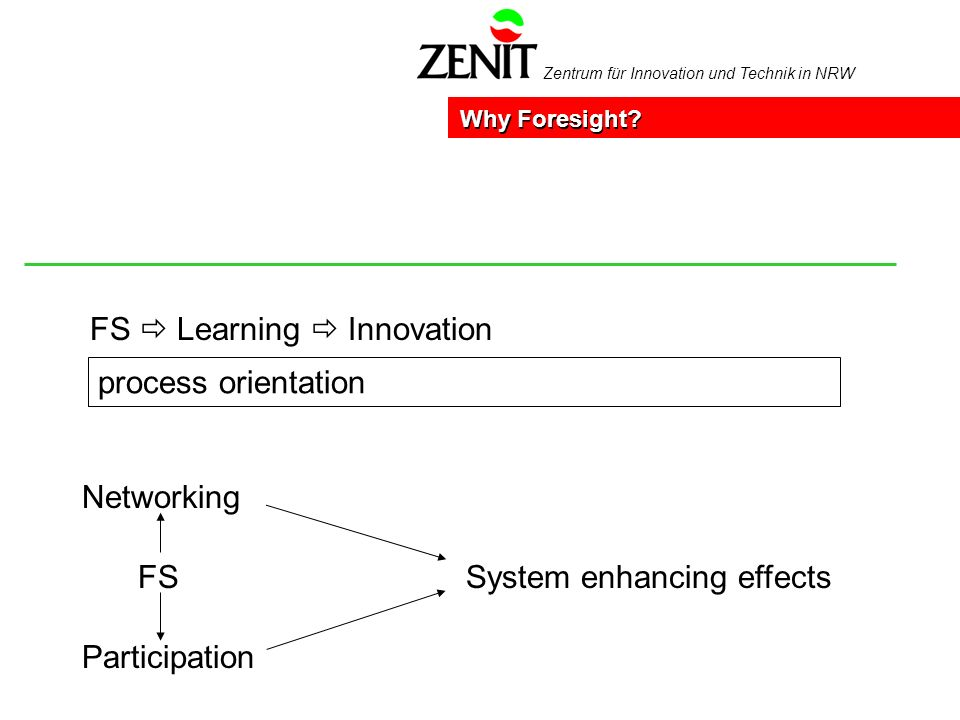 Zentrum für Innovation und Technik in NRW FS Learning Innovation Why Foresight? process orientation Networking Participation FSSystem enhancing effect