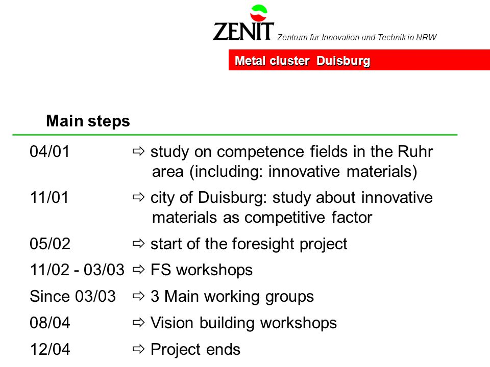 Zentrum für Innovation und Technik in NRW Main steps Metal cluster Duisburg 04/01 study on competence fields in the Ruhr area (including: innovative materials) 11/01 city of Duisburg: study about innovative materials as competitive factor 05/02 start of the foresight project 11/02 - 03/03 FS workshops Since 03/03 3 Main working groups 08/04 Vision building workshops 12/04 Project ends