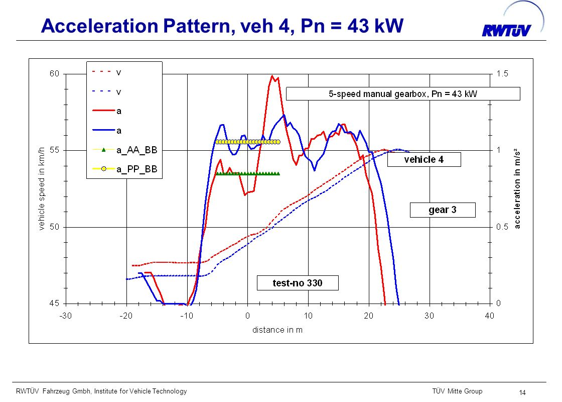 RWTÜV Fahrzeug Gmbh, Institute for Vehicle TechnologyTÜV Mitte Group 14 Acceleration Pattern, veh 4, Pn = 43 kW