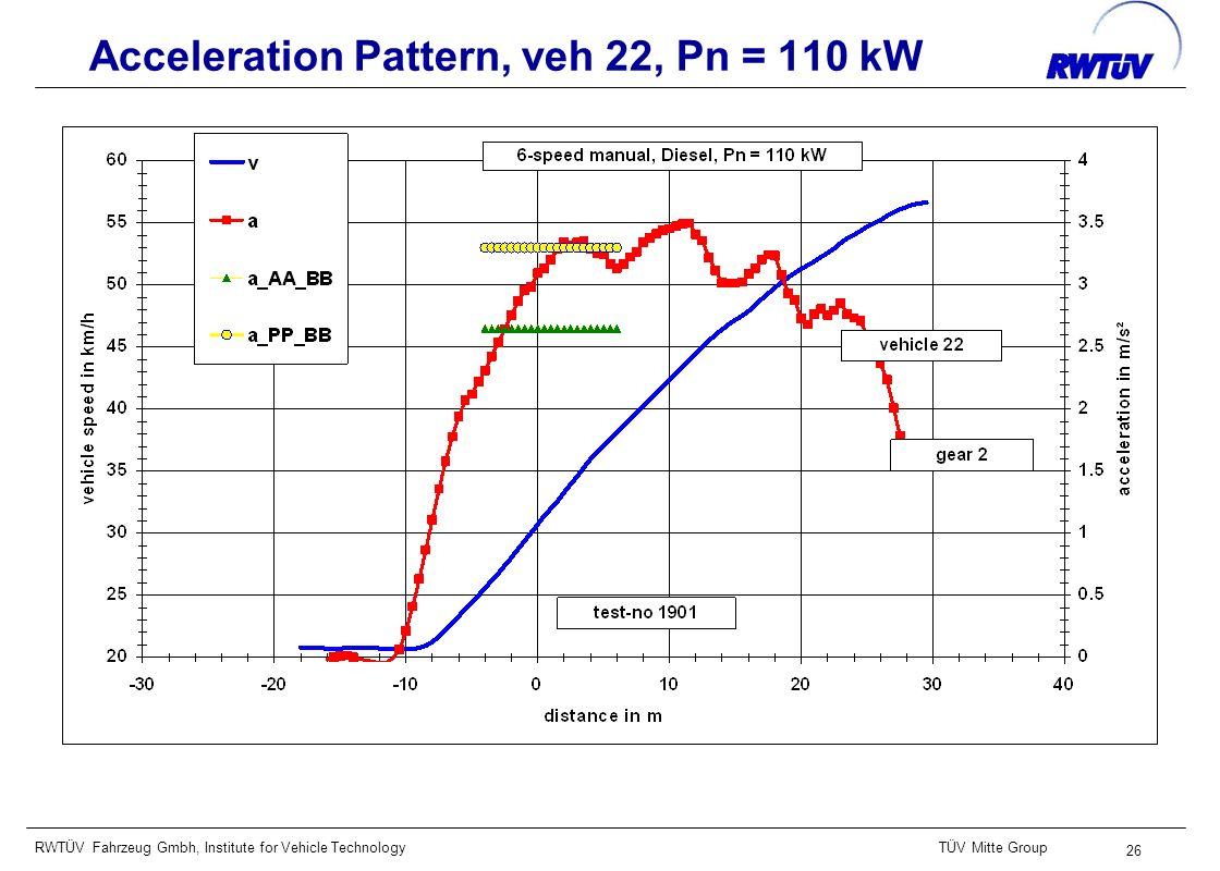RWTÜV Fahrzeug Gmbh, Institute for Vehicle TechnologyTÜV Mitte Group 26 Acceleration Pattern, veh 22, Pn = 110 kW