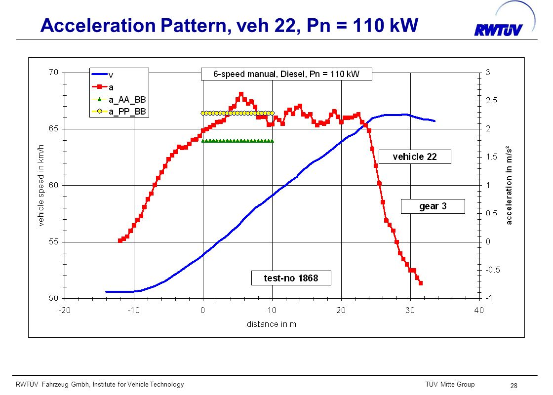 RWTÜV Fahrzeug Gmbh, Institute for Vehicle TechnologyTÜV Mitte Group 28 Acceleration Pattern, veh 22, Pn = 110 kW