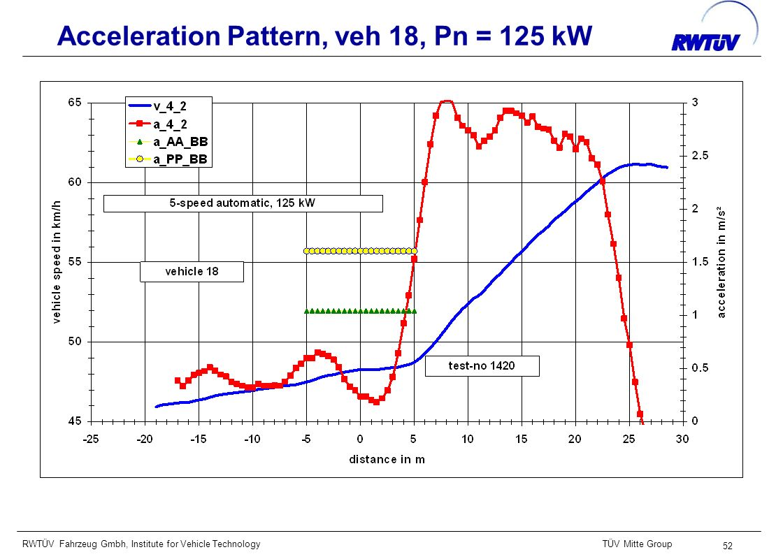 RWTÜV Fahrzeug Gmbh, Institute for Vehicle TechnologyTÜV Mitte Group 52 Acceleration Pattern, veh 18, Pn = 125 kW