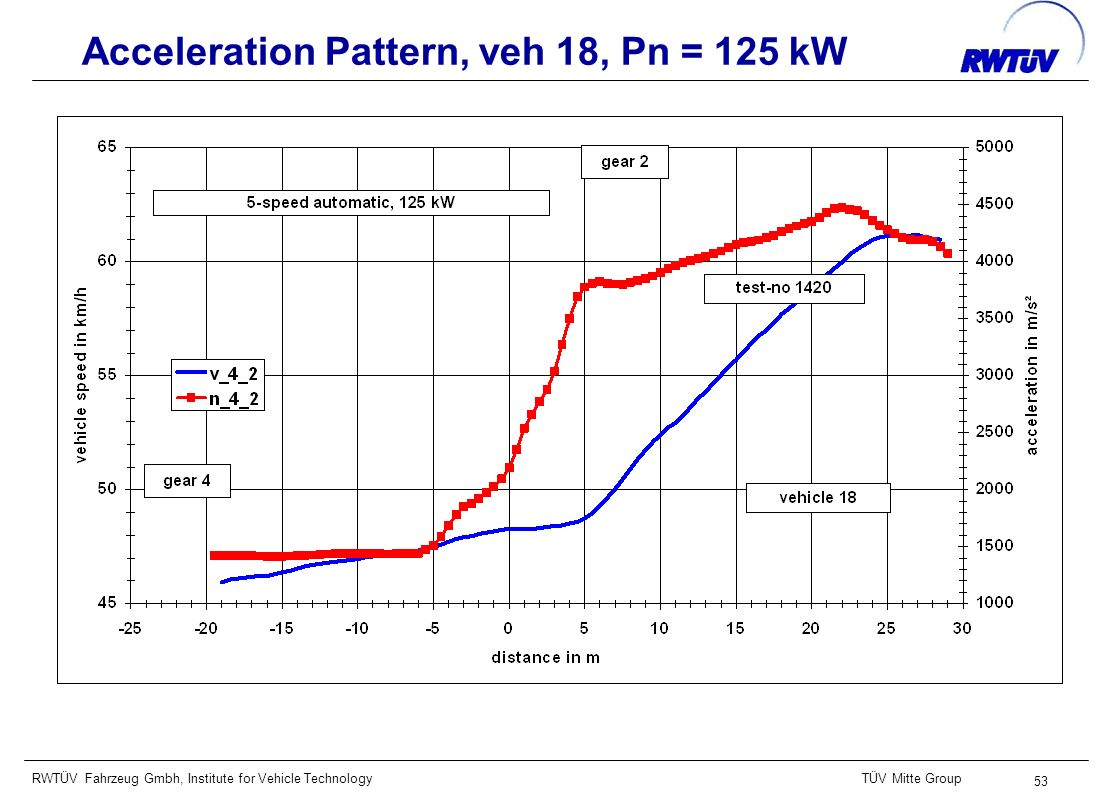 RWTÜV Fahrzeug Gmbh, Institute for Vehicle TechnologyTÜV Mitte Group 53 Acceleration Pattern, veh 18, Pn = 125 kW