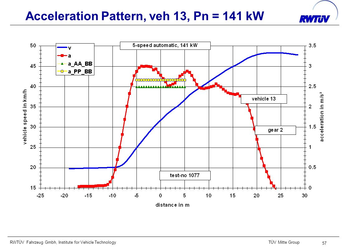 RWTÜV Fahrzeug Gmbh, Institute for Vehicle TechnologyTÜV Mitte Group 57 Acceleration Pattern, veh 13, Pn = 141 kW