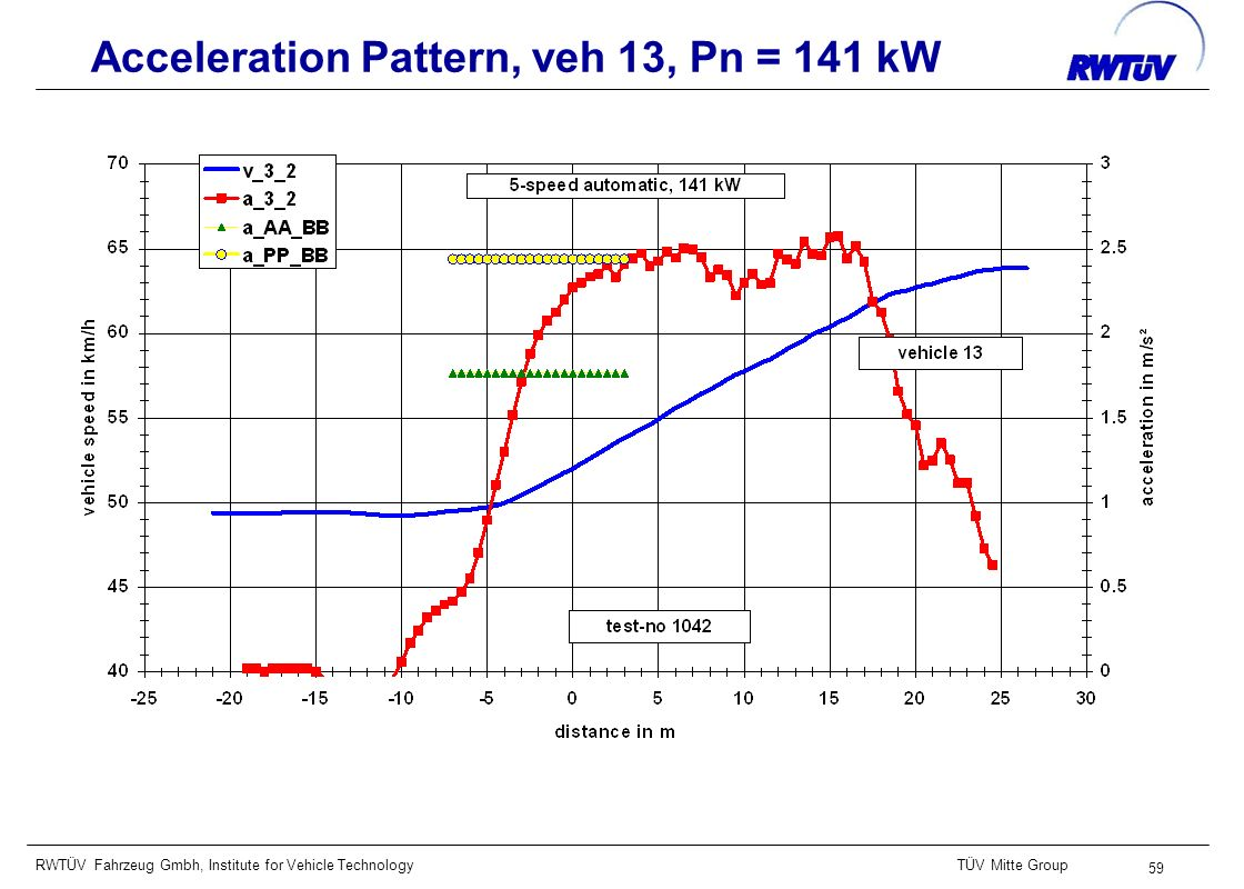 RWTÜV Fahrzeug Gmbh, Institute for Vehicle TechnologyTÜV Mitte Group 59 Acceleration Pattern, veh 13, Pn = 141 kW