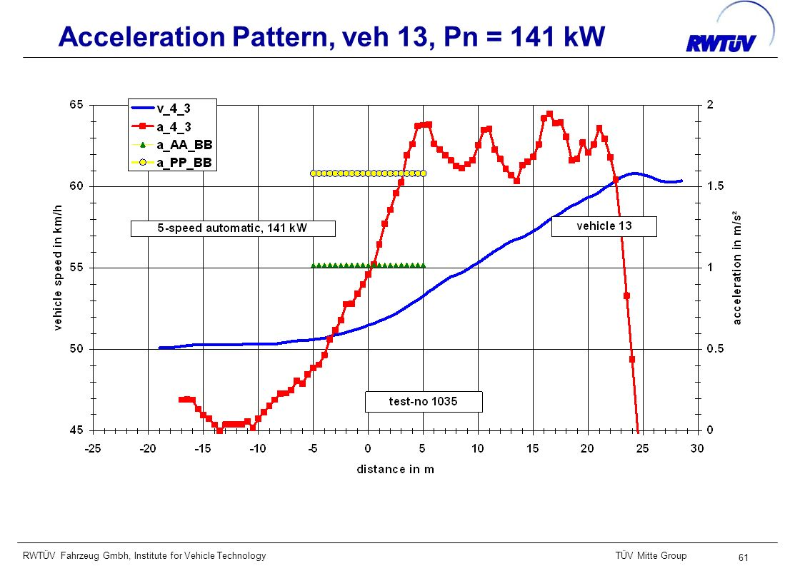RWTÜV Fahrzeug Gmbh, Institute for Vehicle TechnologyTÜV Mitte Group 61 Acceleration Pattern, veh 13, Pn = 141 kW