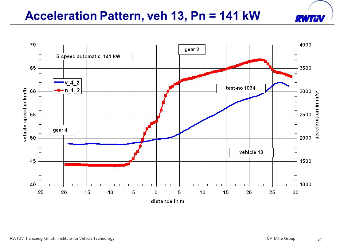 RWTÜV Fahrzeug Gmbh, Institute for Vehicle TechnologyTÜV Mitte Group 64 Acceleration Pattern, veh 13, Pn = 141 kW