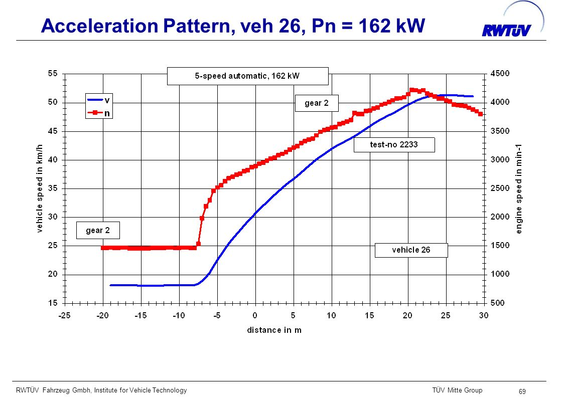 RWTÜV Fahrzeug Gmbh, Institute for Vehicle TechnologyTÜV Mitte Group 69 Acceleration Pattern, veh 26, Pn = 162 kW